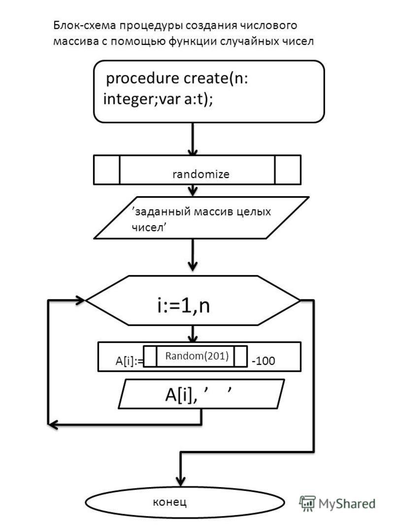 procedure create(n: integer;var a:t); i:=1,n A[i], конец Блок-схема процедуры создания числового массива с помощью функции случайных чисел randomize заданный массив целых чисел A[i]:=-------------------------- -100 Random(201)