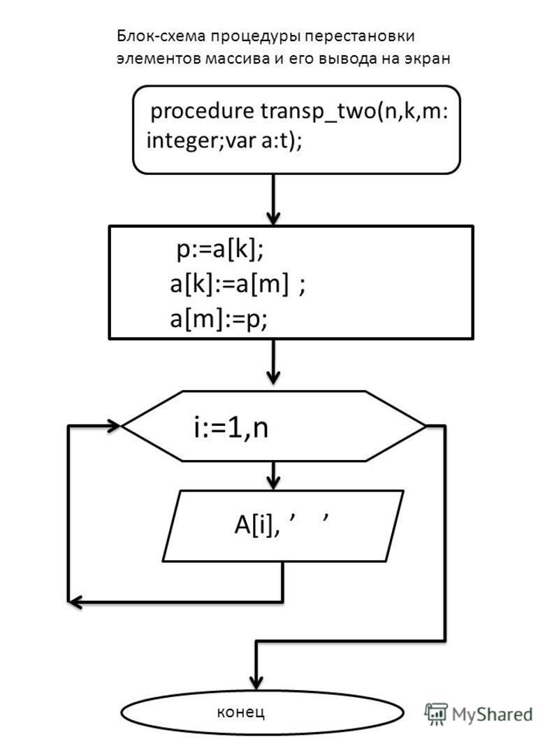 p:=a[k]; a[k]:=a[m] ; a[m]:=p; procedure transp_two(n,k,m: integer;var a:t); i:=1,n A[i], конец Блок-схема процедуры перестановки элементов массива и его вывода на экран i:=1,n