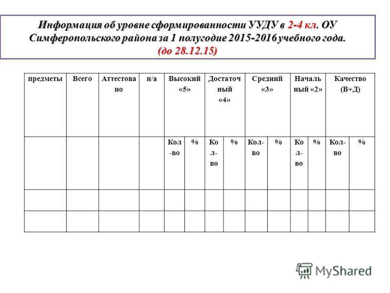 Информация об уровне сформированности УУДУ в 2-4 кл. ОУ Симферопольского района за 1 полугодие 2015-2016 учебного года. (до 28.12.15) предметы Всего Аттестова но н/а Высокий «5» Достаточ ный «4» Средний «3» Началь ный «2» Качество (В+Д) Кол -во % % %