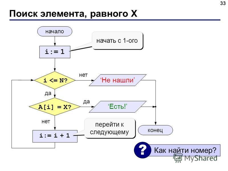 Поиск элемента, равного X 33 начало конец нет да нет да i <= N? i:= 1 A[i] = X? i:= i + 1 начать с 1-ого перейти к следующему Не нашли Есть! Как найти номер? ?