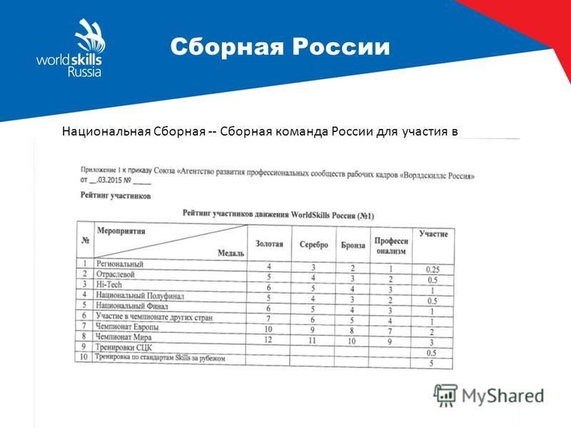 Сборная России Национальная Сборная -- Сборная команда России для участия в международных соревнованиях WorldSkills Competition (WSI, WSE)