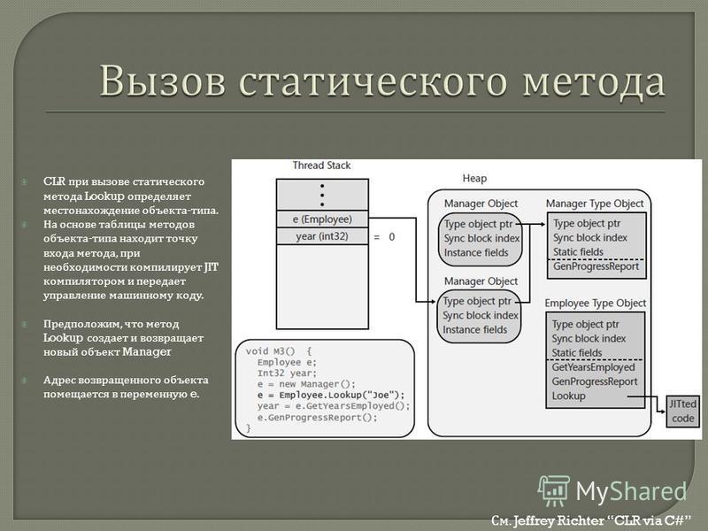 CLR при вызове статического метода Lookup определяет местонахождение объекта - типа. На основе таблицы методов объекта - типа находит точку входа метода, при необходимости компилирует JIT компилятором и передает управление машинному коду. Предположим