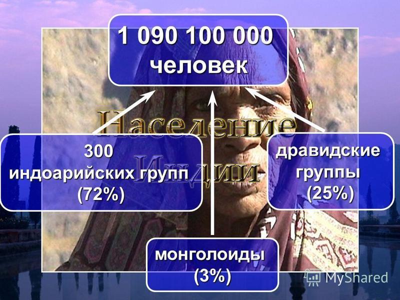 1 090 100 000 человек 300 индоарийских групп (72%) дравидскиегруппы(25%) монголоиды(3%)