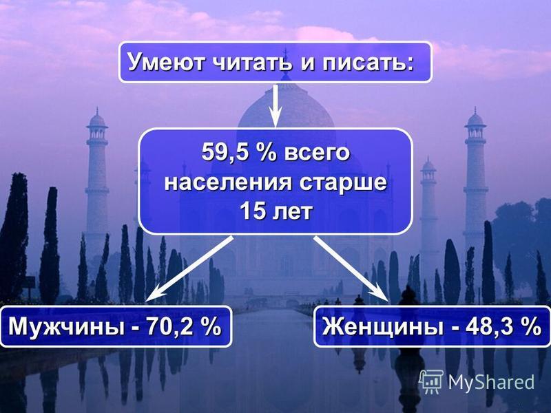 59,5 % всего населения старше 15 лет Умеют читать и писать: Женщины - 48,3 % Mужчины - 70,2 %