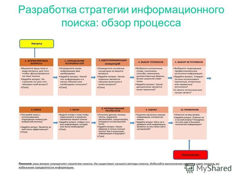Разработка стратегии информационного поиска: обзор процесса