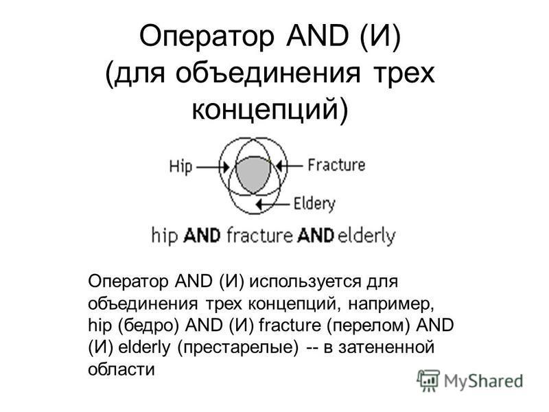Оператор AND (И) (для объединения трех концепций) Оператор AND (И) используется для объединения трех концепций, например, hip (бедро) AND (И) fracture (перелом) AND (И) elderly (престарелые) -- в затененной области