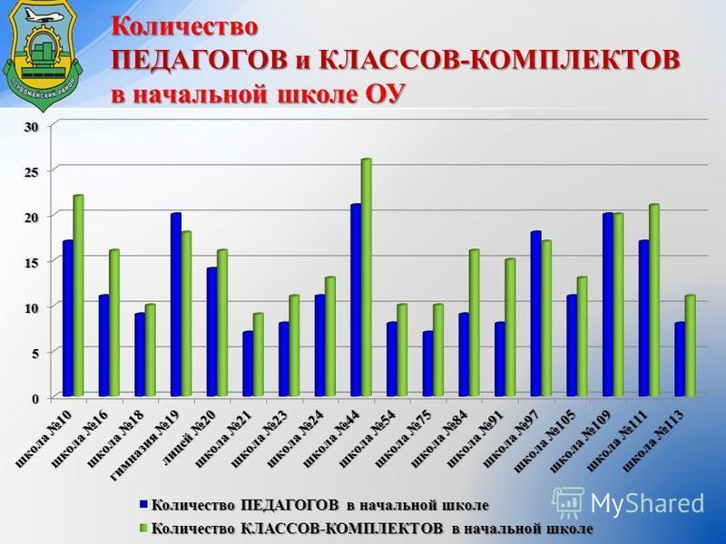 Количество ПЕДАГОГОВ и КЛАССОВ-КОМПЛЕКТОВ в начальной школе ОУ