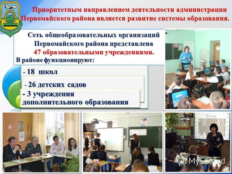 Приоритетным направлением деятельности администрации Первомайского района является развитие системы образования. - 18 школ - 26 детских садов - 26 детских садов - 3 учреждения дополнительного образования Сеть общеобразовательных организаций Первомайс