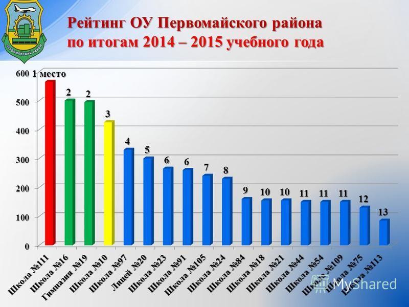 Рейтинг ОУ Первомайского района по итогам 2014 – 2015 учебного года