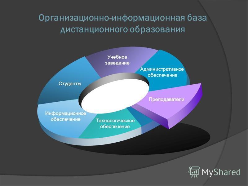 Организационно-информационная база дистанционного образования Учебное заведение Информационное обеспечение Административное обеспечение Преподаватели Студенты Технологическое обеспечение