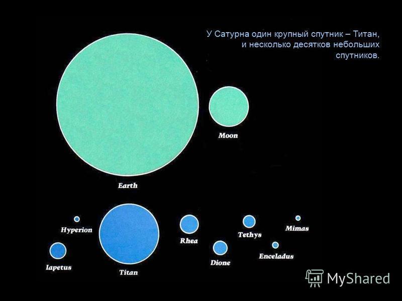 У Сатурна один крупный спутник – Титан, и несколько десятков небольших спутников.