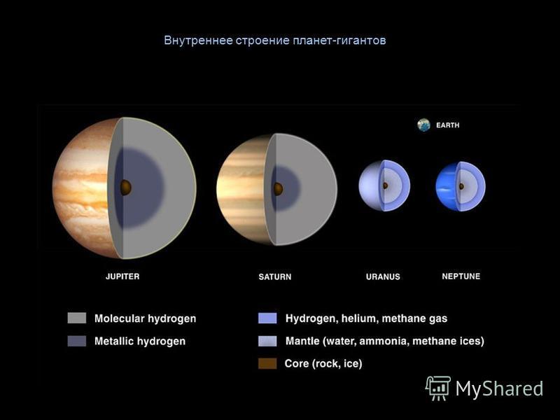 Внутреннее строение планет-гигантов