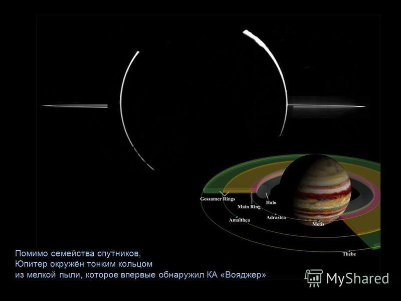 Помимо семейства спутников, Юпитер окружён тонким кольцом из мелкой пыли, которое впервые обнаружил КА «Вояджер»