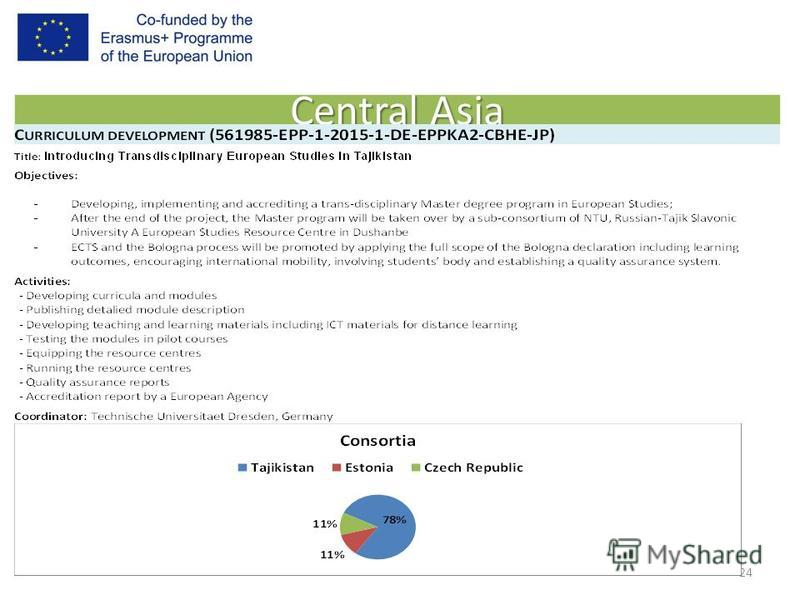 Central Asia 24