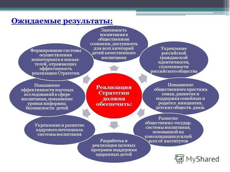 Ожидаемые результаты: Реализация Стратегии должна обеспечить: Значимость воспитания в общественном сознании, доступность для всех категорий детей качественного воспитания Укрепление российской гражданской идентичности, сплоченности российского общест