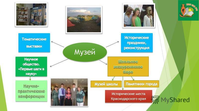 Музей Музей Исторические места Краснодарского края