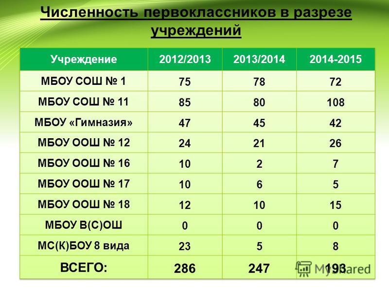 Численность первоклассников в разрезе учреждений 13