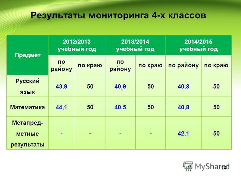 Результаты мониторинга 4-х классов 14