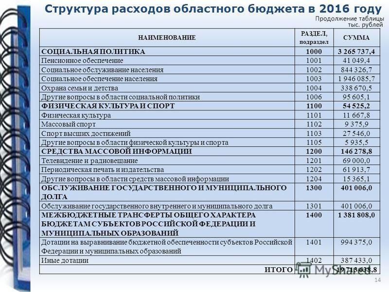 Структура расходов областного бюджета в 2016 году 14 тыс. рублей НАИМЕНОВАНИЕ РАЗДЕЛ, подраздел СУММА СОЦИАЛЬНАЯ ПОЛИТИКА10003 265 737,4 Пенсионное обеспечение 100141 049,4 Социальное обслуживание населения 1002844 326,7 Социальное обеспечение населе