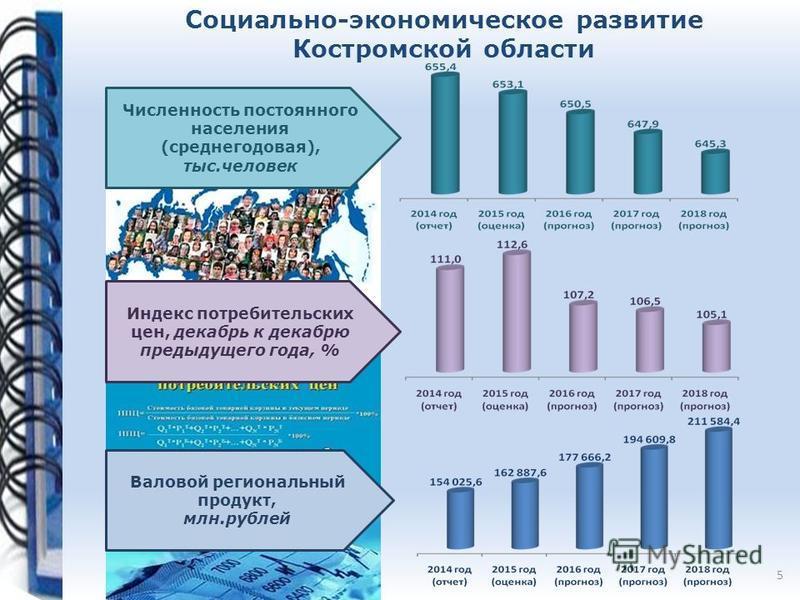 Социально-экономическое развитие Костромской области Численность постоянного населения (среднегодовая), тыс.человек Индекс потребительских цен, декабрь к декабрю предыдущего года, % Валовой региональный продукт, млн.рублей 5