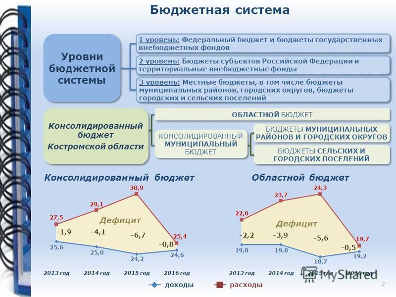 Бюджетная система КОНСОЛИДИРОВАННЫЙ МУНИЦИПАЛЬНЫЙ БЮДЖЕТ Уровни бюджетной системы 1 уровень: Федеральный бюджет и бюджеты государственных внебюджетных фондов 2 уровень: Бюджеты субъектов Российской Федерации и территориальные внебюджетные фонды 3 уро