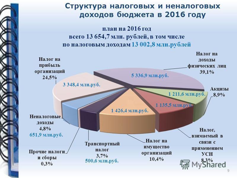 план на 2016 год всего 13 654,7 млн. рублей, в том числе по налоговым доходам 13 002,8 млн.рублей Структура налоговых и неналоговых доходов бюджета в 2016 году 5 336,9 млн.руб. 3 348,4 млн.руб. 500,6 млн.руб. 651,9 млн.руб.