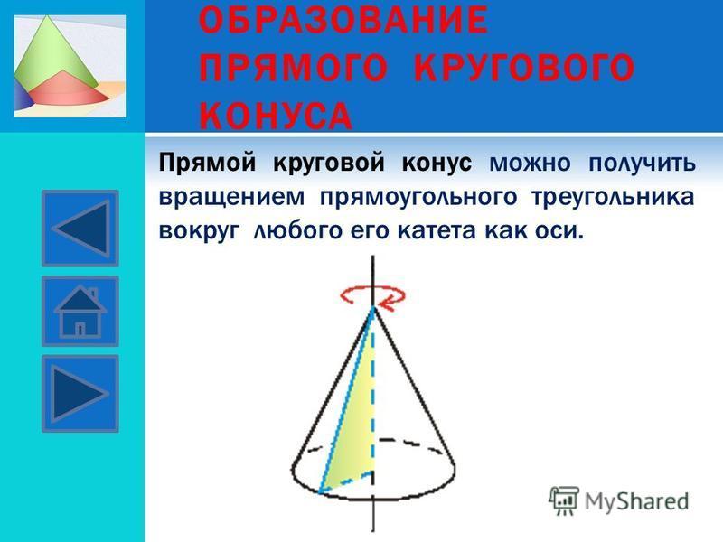 ОБРАЗОВАНИЕ ПРЯМОГО КРУГОВОГО КОНУСА Прямой круговой конус можно получить вращением прямоугольного треугольника вокруг любого его катета как оси.