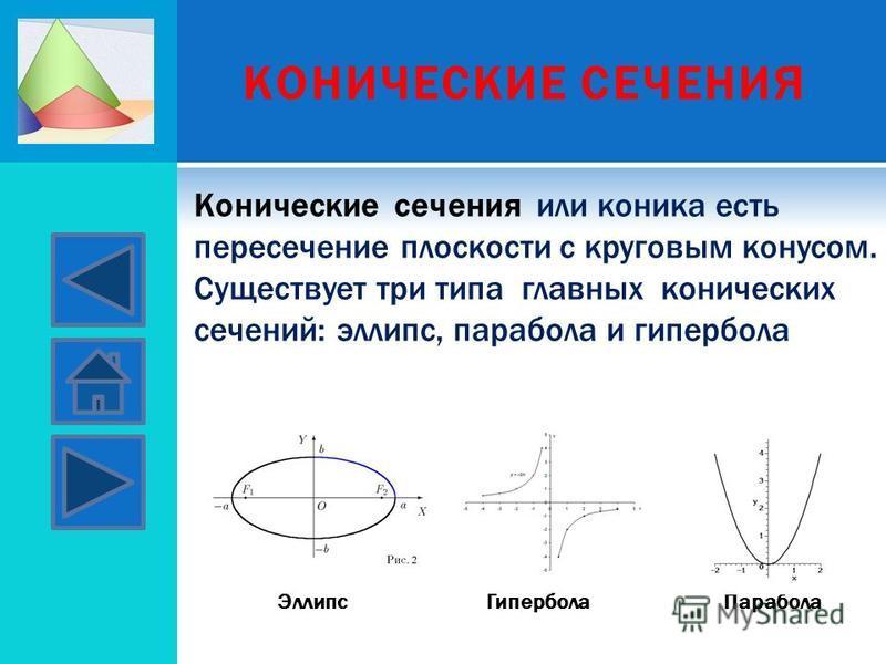 КОНИЧЕСКИЕ СЕЧЕНИЯ Конические сечения или коника есть пересечение плоскости с круговым конусом. Существует три типа главных конических сечений: эллипс, парабола и гипербола Эллипс ГиперболаПарабола