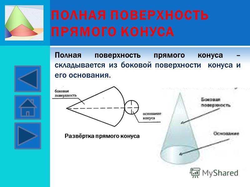 ПОЛНАЯ ПОВЕРХНОСТЬ ПРЯМОГО КОНУСА Полная поверхность прямого конуса – складывается из боковой поверхности конуса и его основания. Развёртка прямого конуса