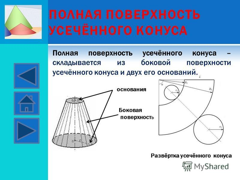 ПОЛНАЯ ПОВЕРХНОСТЬ УСЕЧЁННОГО КОНУСА Полная поверхность усачённого конуса – складывается из боковой поверхности усачённого конуса и двух его оснований. Развёртка усачённого конуса основания Боковая поверхность