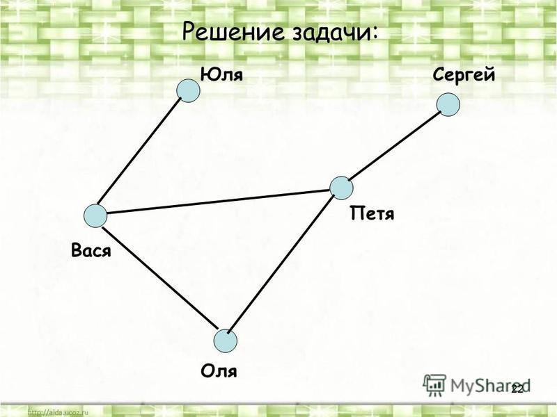 22 Вася Петя Оля Юля Сергей Решение задачи:
