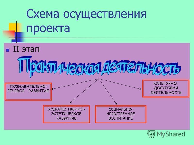 Схема осуществления проекта II этап ПОЗНАВАТЕЛЬНО- РЕЧЕВОЕ РАЗВИТИЕ ХУДОЖЕСТВЕННО- ЭСТЕТИЧЕСКОЕ РАЗВИТИЕ СОЦИАЛЬНО- НРАВСТВЕННОЕ ВОСПИТАНИЕ КУЛЬТУРНО- ДОСУГОВАЯ ДЕЯТЕЛЬНОСТЬ