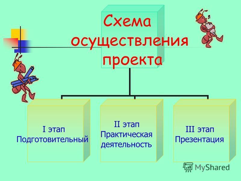 Схема осуществления проекта I этап Подготовительный II этап Практическая деятельность III этап Презентация