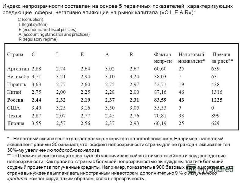 Индекс непрозрачности составлен на основе 5 первичных показателей, характеризующих следующие сферы, негативно влияющие на рынок капитала («C L E A R»): С (corruption). L (legal system). E (economic and fiscal policies). A (accounting standards and pr