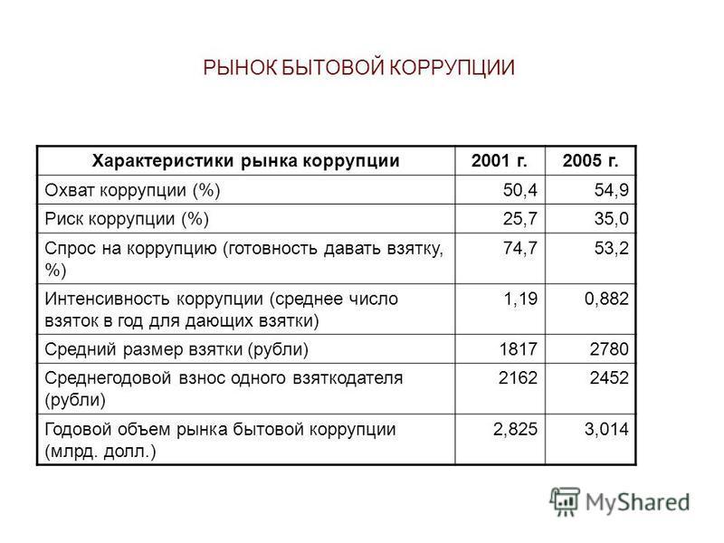РЫНОК БЫТОВОЙ КОРРУПЦИИ Характеристики рынка коррупции 2001 г.2005 г. Охват коррупции (%)50,454,9 Риск коррупции (%)25,735,0 Спрос на коррупцию (готовность давать взятку, %) 74,753,2 Интенсивность коррупции (среднее число взяток в год для дающих взят