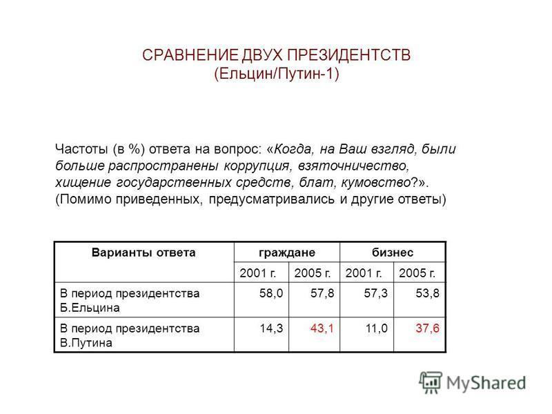 СРАВНЕНИЕ ДВУХ ПРЕЗИДЕНТСТВ (Ельцин/Путин-1) Частоты (в %) ответа на вопрос: «Когда, на Ваш взгляд, были больше распространены коррупция, взяточничество, хищение государственных средств, блат, кумовство?». (Помимо приведенных, предусматривались и дру