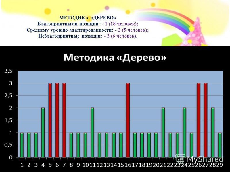 МЕТОДИКА «ДЕРЕВО» Благоприятными позиции :- 1 (18 человек); Среднему уровню адаптированности: - 2 (5 человек); Неблагоприятные позиции: - 3 (6 человек).