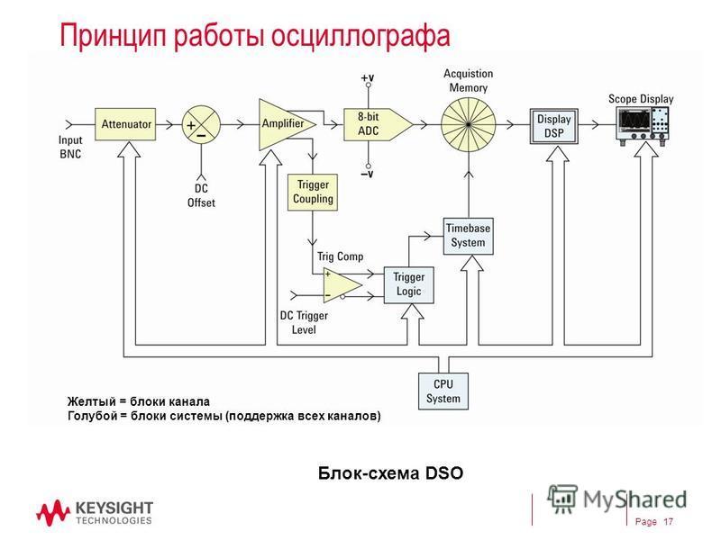 Page Принцип работы оссиллографа Блок-схема DSO Желтый = блоки канала Голубой = блоки системы (поддержка всех каналов) 17