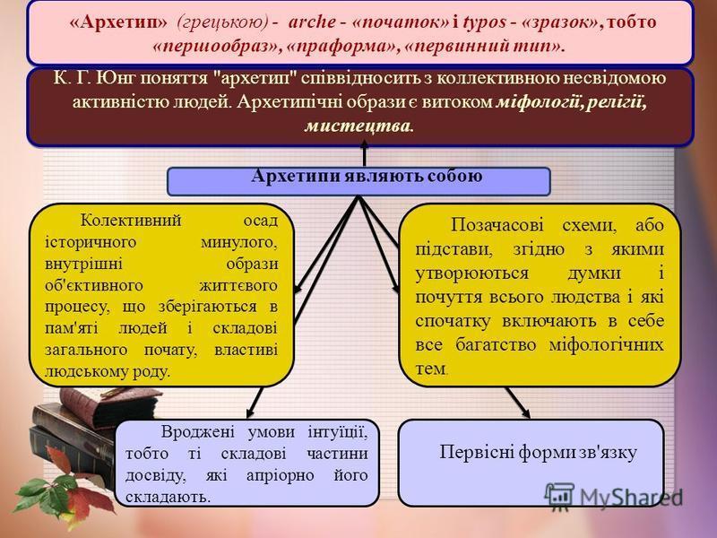 Поняття «архетип» в аналітичній концепції К.Юнга К. Г. Юнг поняття