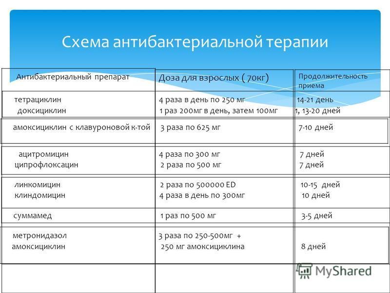 Доза для взрослых ( 70 кг) Схема антибактериальной терапии Антибактериальный препарат Продолжительность приема тетрациклин 4 раза в день по 250 мг 14-21 день доксициклин 1 раз 200 мг в день, затем 100 мг 1, 13-20 дней амоксициллин с клавуроновой к-то