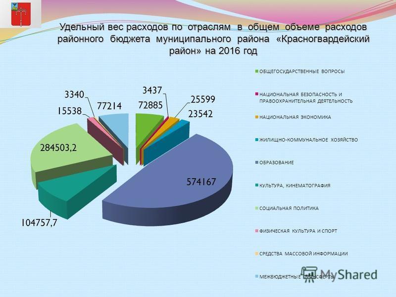 Удельный вес расходов по отраслям в общем объеме расходов районного бюджета муниципального района «Красногвардейский район» на 2016 год