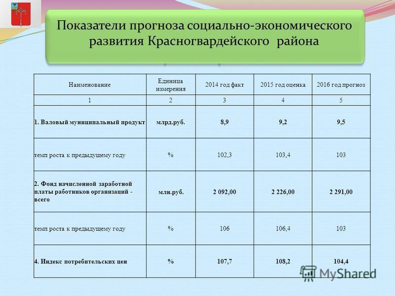 Показатели прогноза социально-экономического развития Красногвардейского района Наименование Единица измерения 2014 год факт 2015 год оценка 2016 год прогноз 12345 1. Валовый муниципальный продуктмлрд.руб.8,99,29,5 темп роста к предыдущему году%102,3