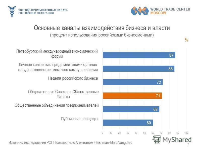Основные каналы взаимодействия бизнеса и власти (процент использования российскими бизнесменами) 2 % Источник: исследование РСПП совместно с Агентством FleishmanHillard Vanguard