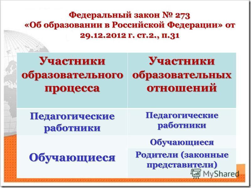 Федеральный закон 273 «Об образовании в Российской Федерации» от 29.12.2012 г. ст.2., п.31 Участники образовательного процесса Участники образовательных отношений Педагогические работники Обучающиеся Обучающиеся Родители (законные представители)