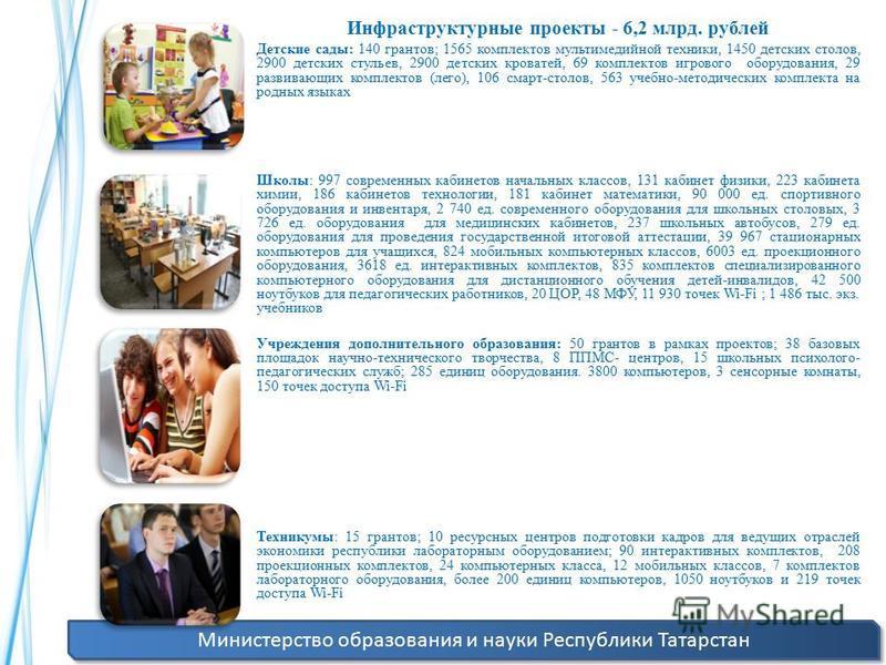 Министерство образования и науки Республики Татарстан Инфраструктурные проекты - 6,2 млрд. рублей Детские сады: 140 грантов; 1565 комплектов мультимедийной техники, 1450 детских столов, 2900 детских стульев, 2900 детских кроватей, 69 комплектов игров