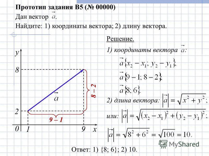 1) координаты вектора : 0 Прототип задания B5 ( 00000) Дан вектор. Найдите: 1) координаты вектора; 2) длину вектора. Решение. x 9 y 1 2 8 Ответ: 1) {8; 6}; 2) 10. 2) длина вектора: или: 9 – 1 8 – 2