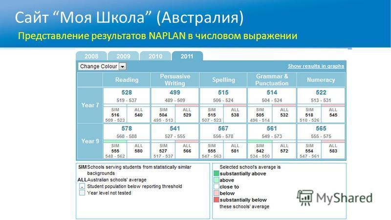 Сайт Моя Школа (Австралия) Представление результатов NAPLAN в числовом выражении