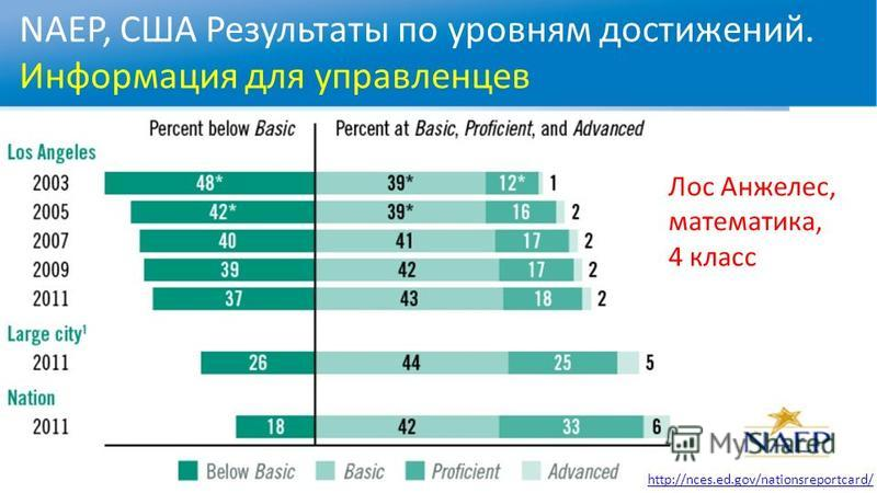 NAEP, США Результаты по уровням достижений. Информация для управленцев Лос Анжелес, математика, 4 класс http://nces.ed.gov/nationsreportcard/