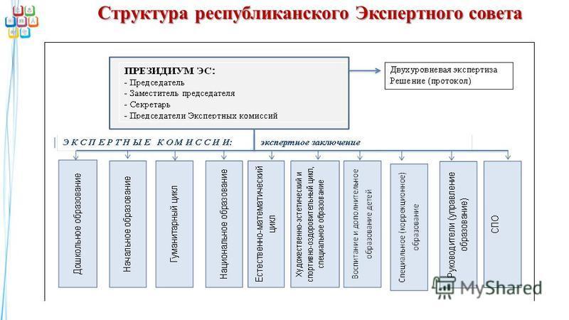 Структура республиканского Экспертного совета