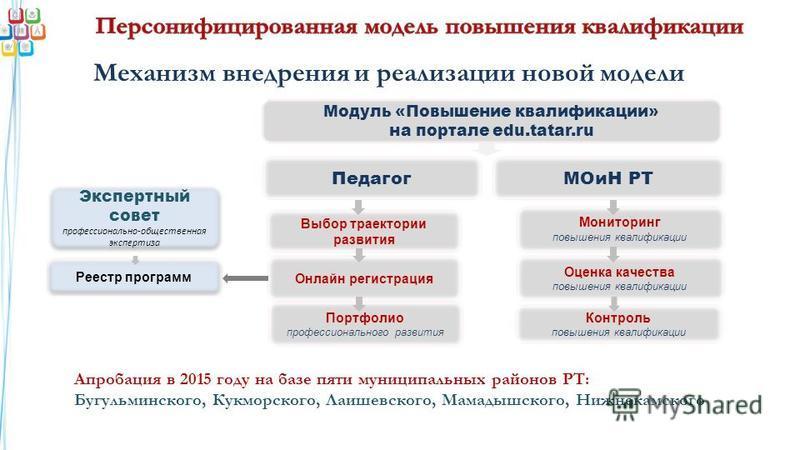 Модуль «Повышение квалификации» на портале edu.tatar.ru Экспертный совет профессионально-общественная экспертиза Экспертный совет профессионально-общественная экспертиза Реестр программ Механизм внедрения и реализации новой модели МОиН РТПедагог Выбо
